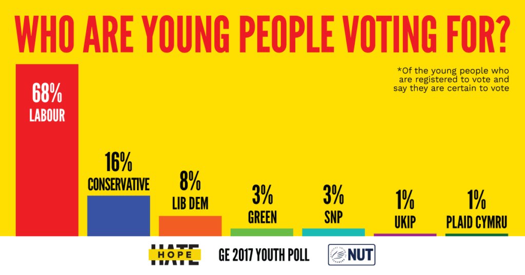 Young people poised to be a political force at the polls in 2018