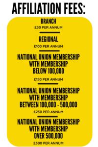 A graphic describing the membership fees: Branch = £50 per annum Regional = £100 per annum National union with membership below 100,000 = £150 per annum National union with membership between 100,000 – 500,000 = £250 per annum National union with membership over 500,000 = £500 per annum