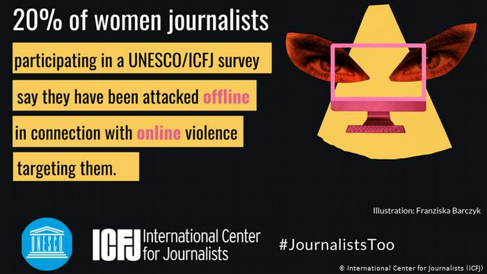 """A quote graphic that says """"20% of women journalists participating in a UNESCO/ICFJ survey say they have been attacked offline in connection with online violence targeting them,"""""""